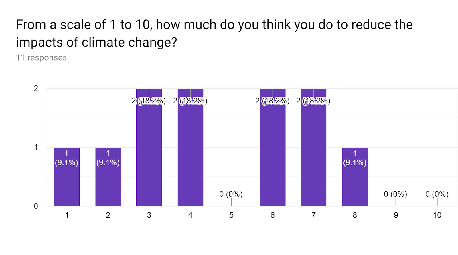 Forms response chart. Question title: From a scale of 1 to 10, how much do you think you do to reduce the impacts of climate change?. Number of responses: 11 responses.