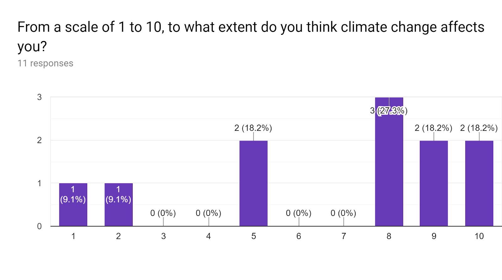 Forms response chart. Question title: From a scale of 1 to 10, to what extent do you think climate change affects you?. Number of responses: 11 responses.