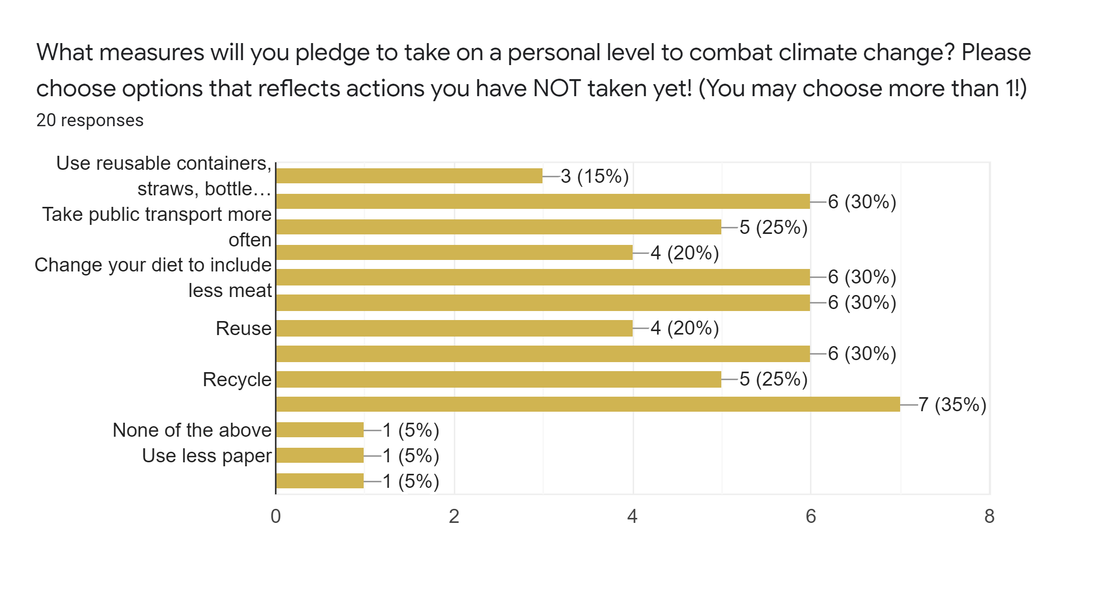 19 of 20 respondents were willing to make at least one change to their current lifestyle